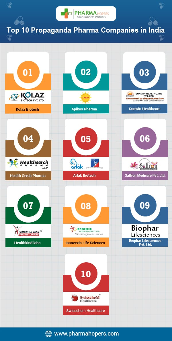 Pharma Propaganda Companies in India