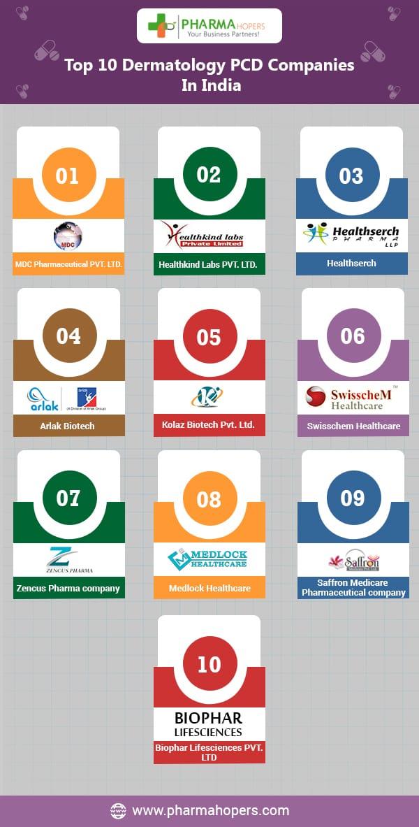 Derma Companies in India