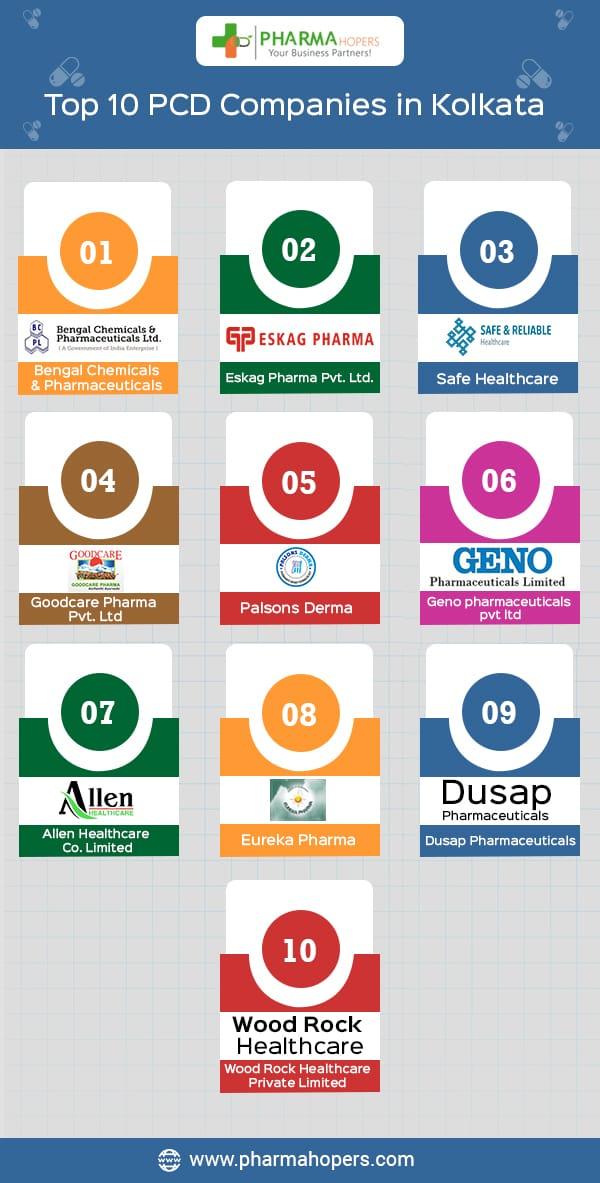 Pharma Companies in Kolkata