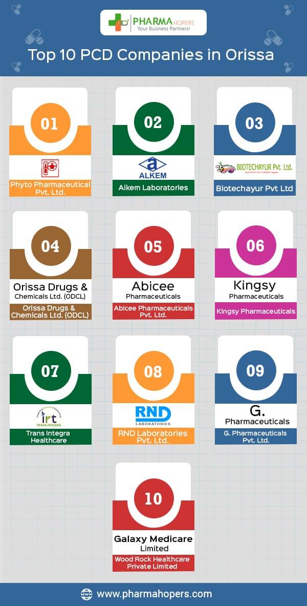 Pharma Companies in Kolkata