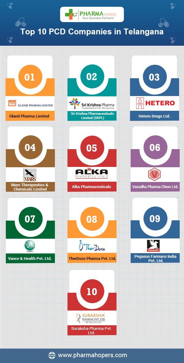 Pharma Companies in Telangana