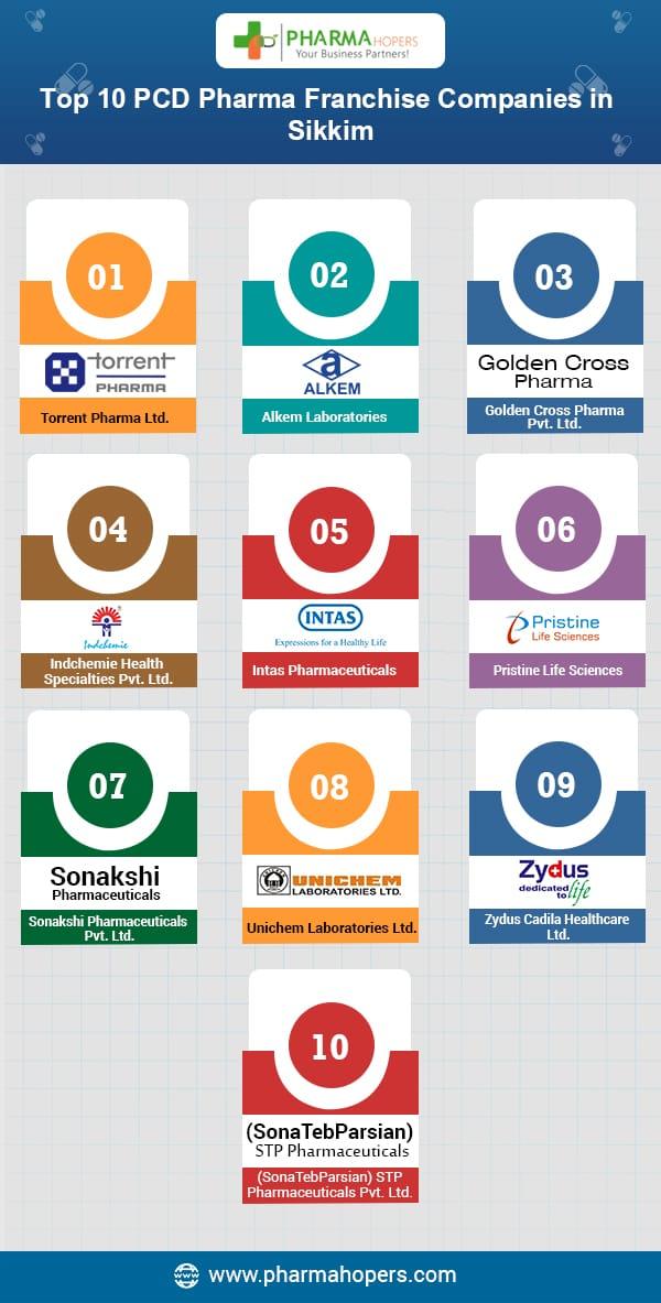 List of top 10 pharma PCD companies Sikkim