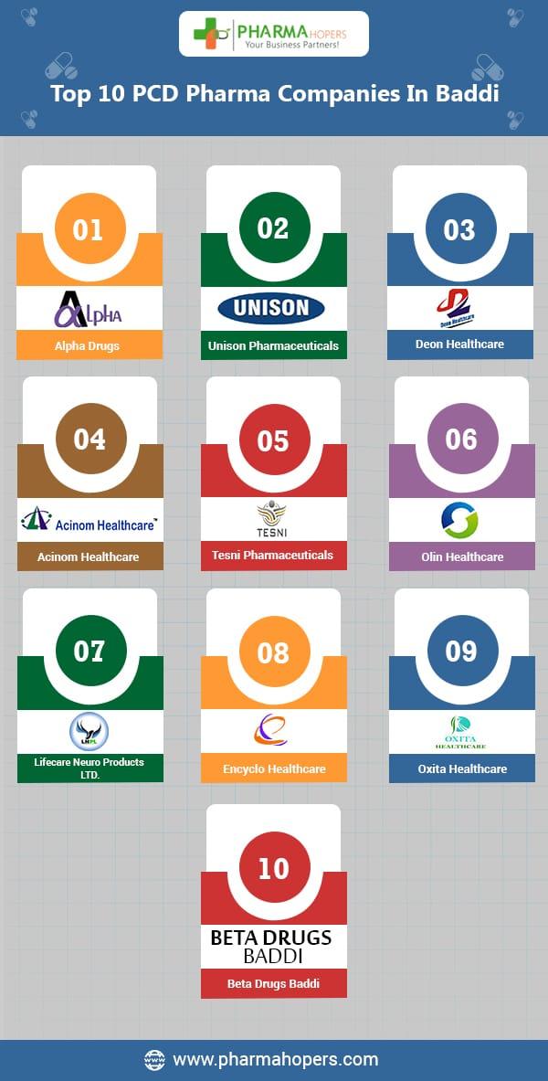 Top 10 PCD Pharma Companies In Baddi | Pharma Companies Baddi List