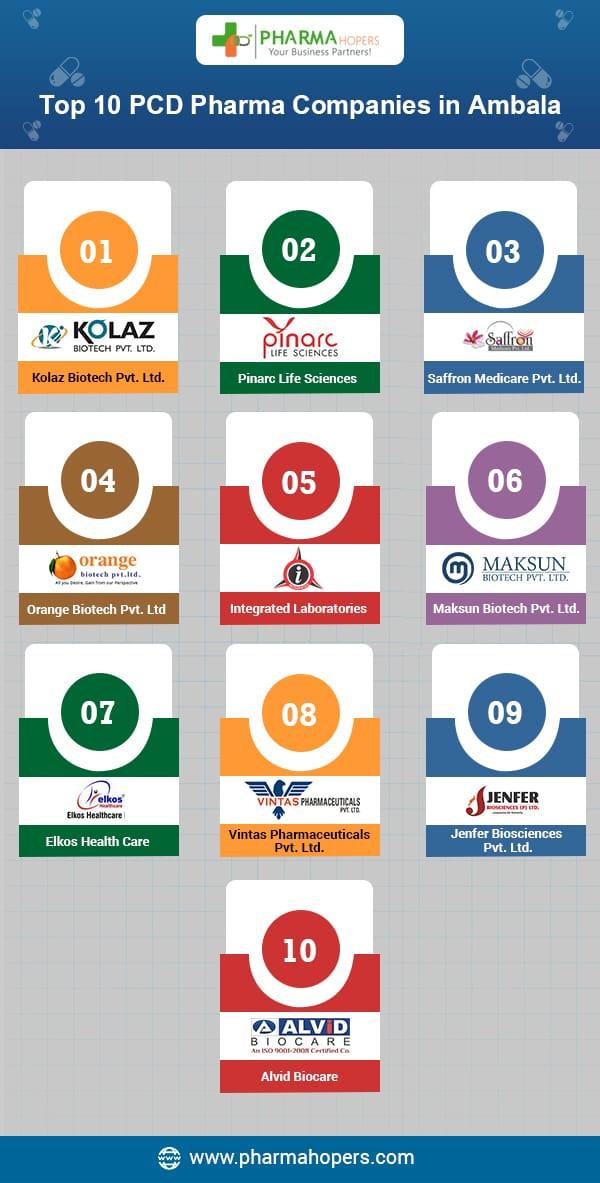 franchise pharma pcd company ambala haryana
