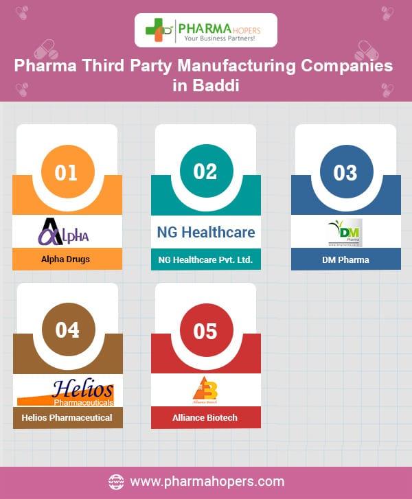 Top 5 Pharma Third Party Manufacturing Companies In Baddi