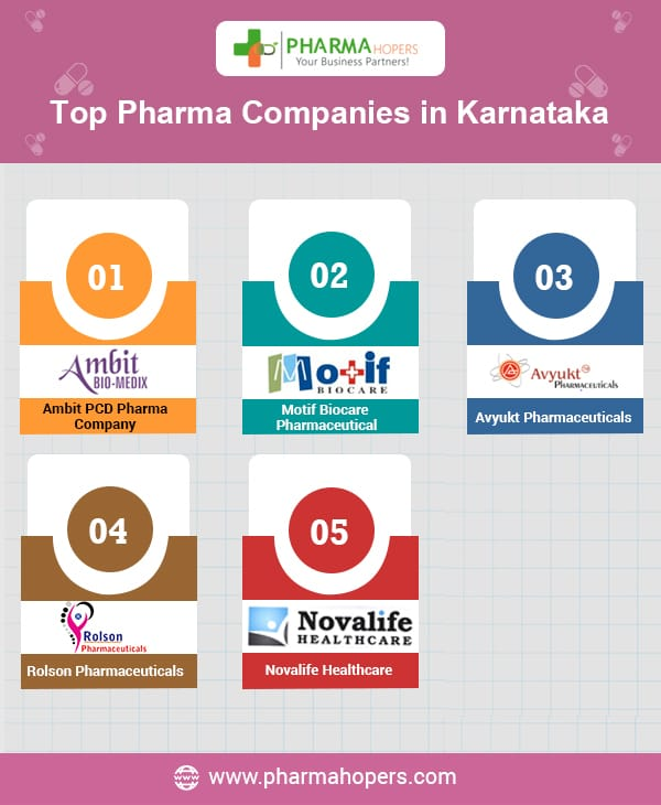 List of top pharmaceutical Companies Bangalore Karnataka