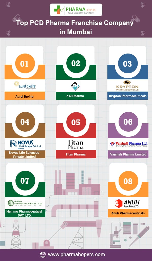 Top 10 pharmaceutical company in Mumbai