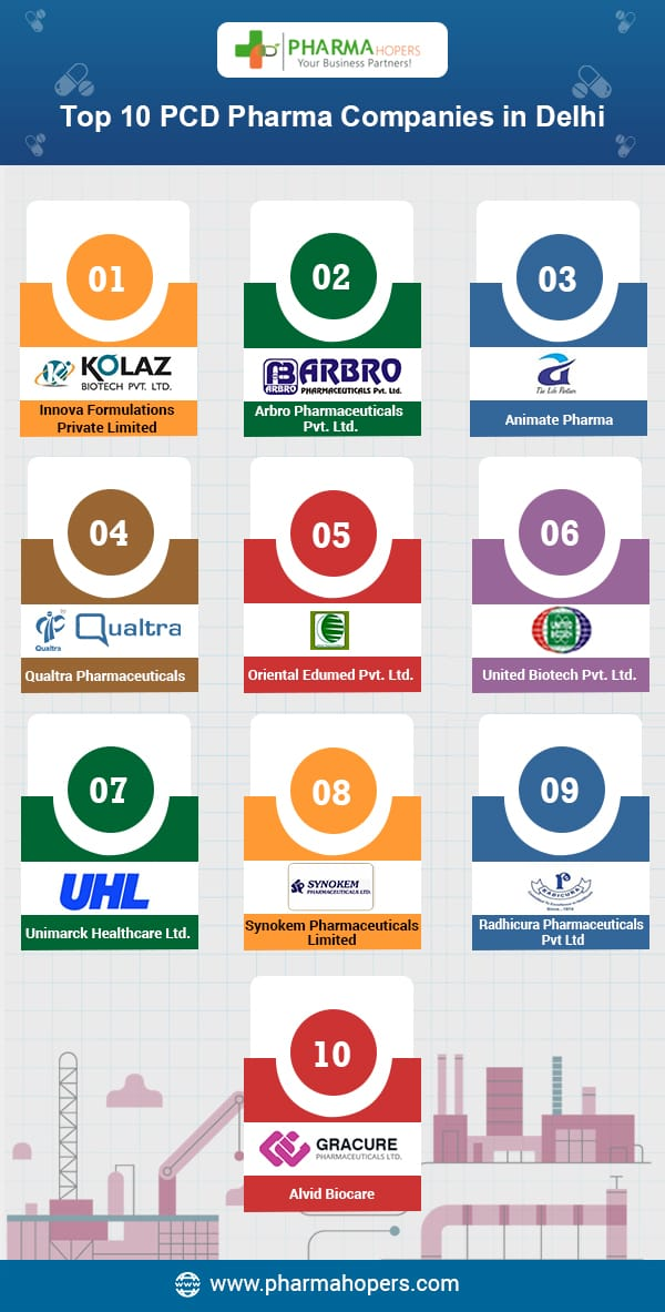 Pharma companies in Delhi