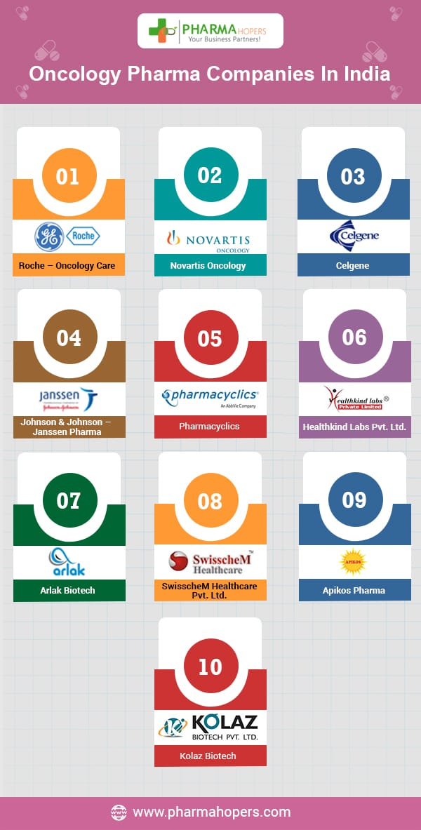 Oncology Pharma Companies In India