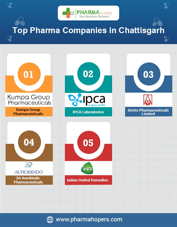 Pharma Companies in Chhattisgarh