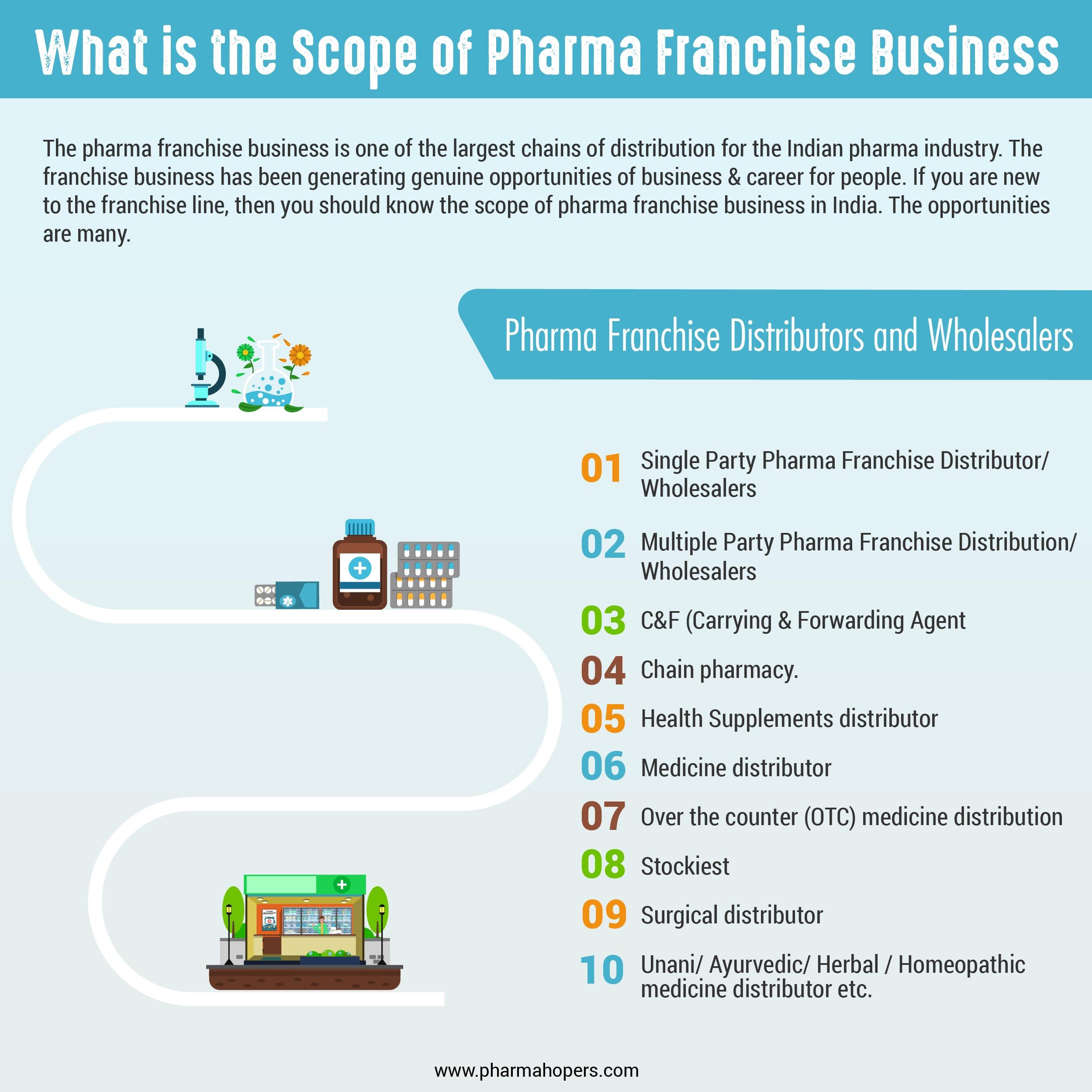 Scope of Pharma Franchise Business