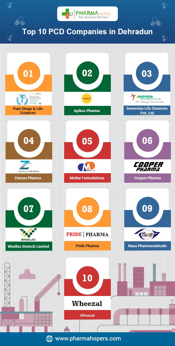 Pharma Companies in Dehradun