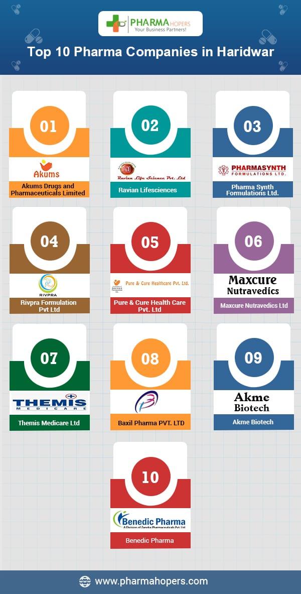 Pharma Companies in Haridwar