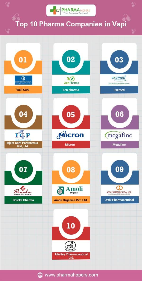 Pharma Companies in Vapi