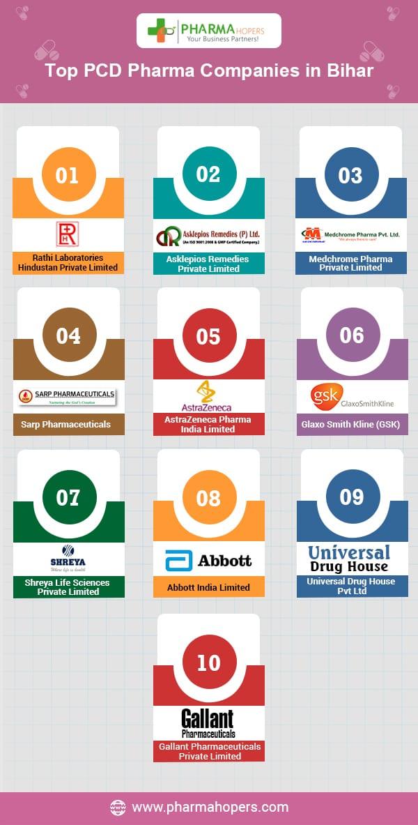 Pharma Companies in Bihar
